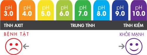 7 loại nước ion kiềm